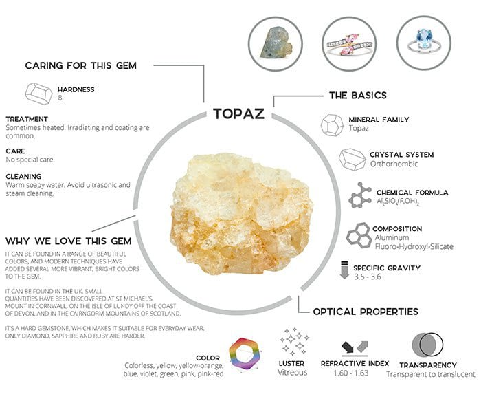 THE TOPAZ BIBLE: EVERYTHING YOU NEED TO KNOW ABOUT IT 1