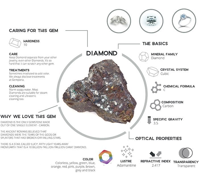 THE DIAMOND BIBLE: EVERYTHING YOU NEED TO KNOW ABOUT IT 1