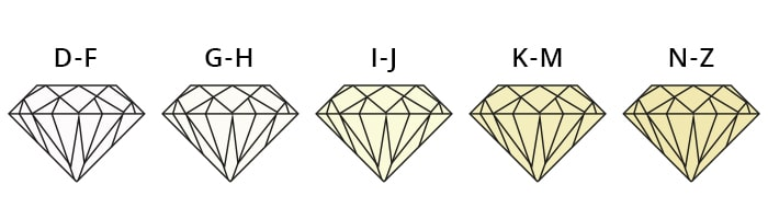 HOW TO CHOOSE THE PERFECT DIAMOND FOR YOUR JEWELRY? 3