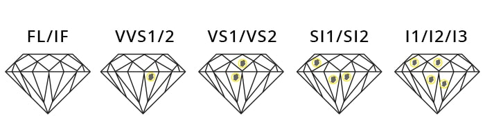 HOW TO CHOOSE THE PERFECT DIAMOND FOR YOUR JEWELRY? 4
