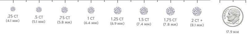 HOW TO CHOOSE THE PERFECT DIAMOND FOR YOUR JEWELRY? 5